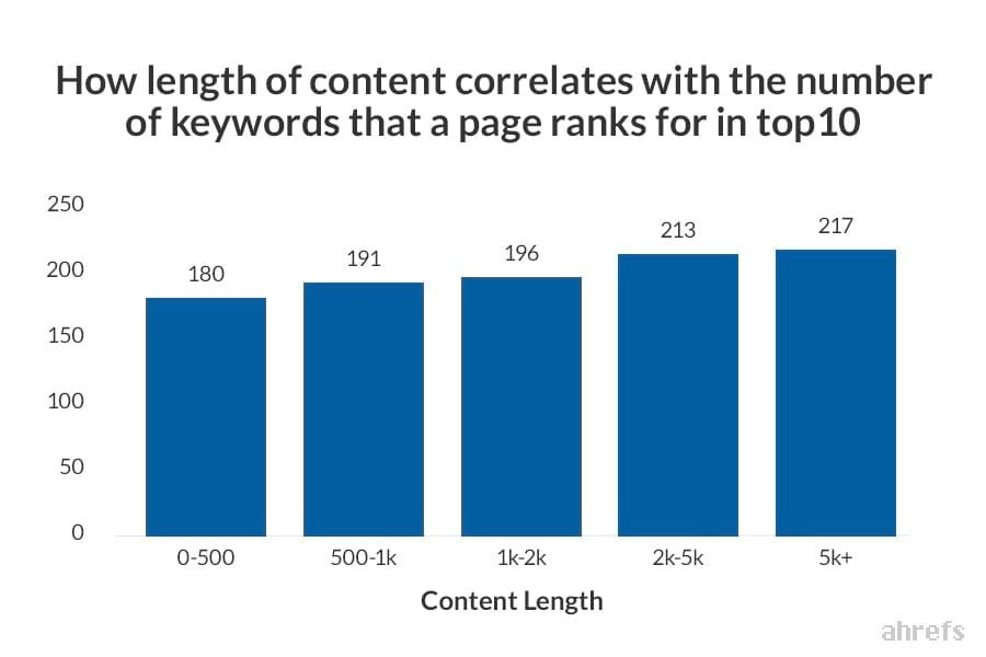 Graph showing how length of content correlates with the number of keywords that a page ranks for in top 10