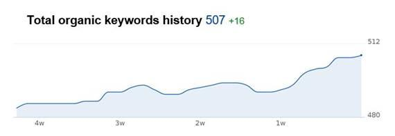 Perth SEO Agency case study Rolloways has significantly increased the total organic keyword search volume by Perth SEO Agency Toby Creative.