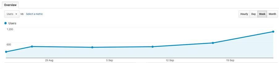 Perth SEO client case study Rolloways increased keyword visibility leads to increased website traffic.